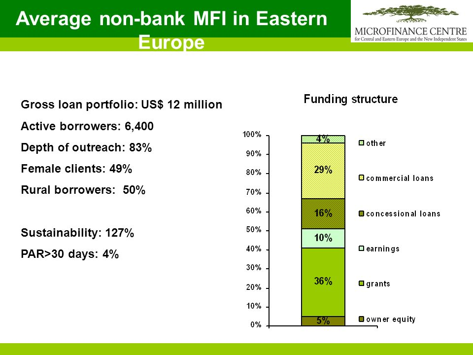 Average non-bank MFI in Eastern Europe Gross loan portfolio: US$ 12 million Active borrowers: 6,400 Depth of outreach: 83% Female clients: 49% Rural borrowers: 50% Sustainability: 127% PAR>30 days: 4%
