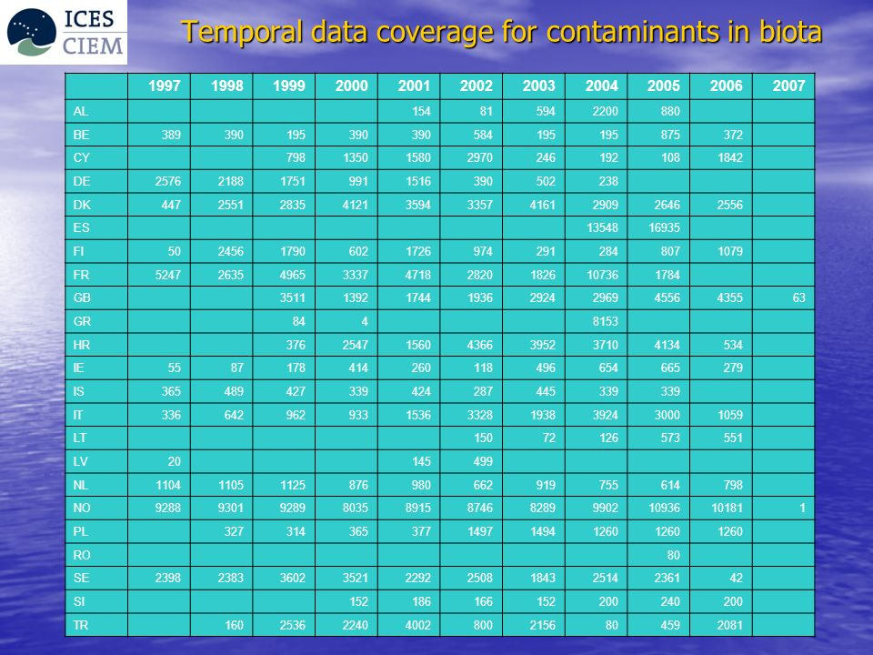 Temporal data coverage for contaminants in biota 19971998199920002001200220032004200520062007 AL 154815942200880 BE389390195390 584195 875372 CY 7981350158029702461921081842 DE2576218817519911516390502238 DK447255128354121359433574161290926462556 ES 1354816935 FI502456179060217269742912848071079 FR5247263549653337471828201826107361784 GB 3511139217441936292429694556435563 GR 844 8153 HR 376254715604366395237104134534 IE5587178414260118496654665279 IS365489427339424287445339 IT336642962933153633281938392430001059 LT 15072126573551 LV20 145499 NL110411051125876980662919755614798 NO9288930192898035891587468289990210936101811 PL 327314365377149714941260 RO 80 SE23982383360235212292250818432514236142 SI 152186166152200240200 TR 1602536224040028002156804592081