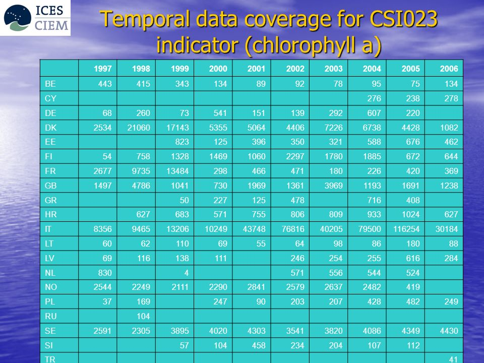Temporal data coverage for CSI023 indicator (chlorophyll a) 1997199819992000200120022003200420052006 BE4434153431348992789575134 CY 276238278 DE6826073541151139292607220 DK253421060171435355506444067226673844281082 EE 823125396350321588676462 FI54758132814691060229717801885672644 FR2677973513484298466471180226420369 GB149747861041730196913613969119316911238 GR 50227125478 716408 HR 6276835717558068099331024627 IT8356946513206102494374876816402057950011625430184 LT6062110695564988618088 LV69116138111 246254255616284 NL830 4 571556544524 NO25442249211122902841257926372482419 PL37169 24790203207428482249 RU 104 SE2591230538954020430335413820408643494430 SI 57104458234204107112 TR 41