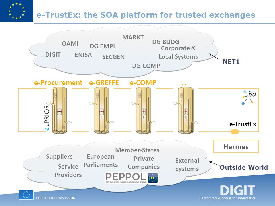 e-Procurement DIGIT MARKT DG EMPL OAMI Member-States e-GREFFE ENISA SECGEN Suppliers European Parliaments Corporate & Local Systems Private Companies e-COMP… DG COMP DG BUDG e-TrustEx Hermes Service Providers e-TrustEx: the SOA platform for trusted exchanges NET1 Outside World External Systems