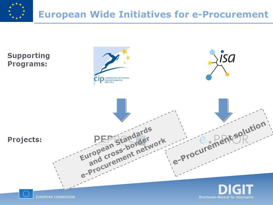 European Wide Initiatives for e-Procurement Supporting Programs: Projects: European Standards and cross-border e-Procurement network e-Procurement solution
