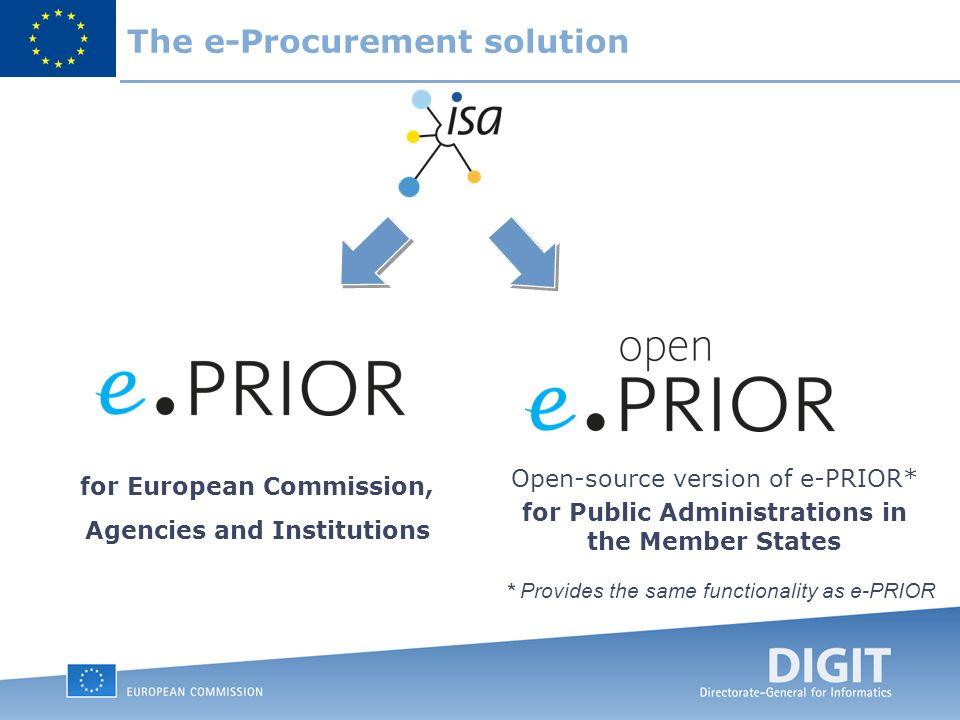 The e-Procurement solution for European Commission, Agencies and Institutions Open-source version of e-PRIOR* for Public Administrations in the Member States * Provides the same functionality as e-PRIOR