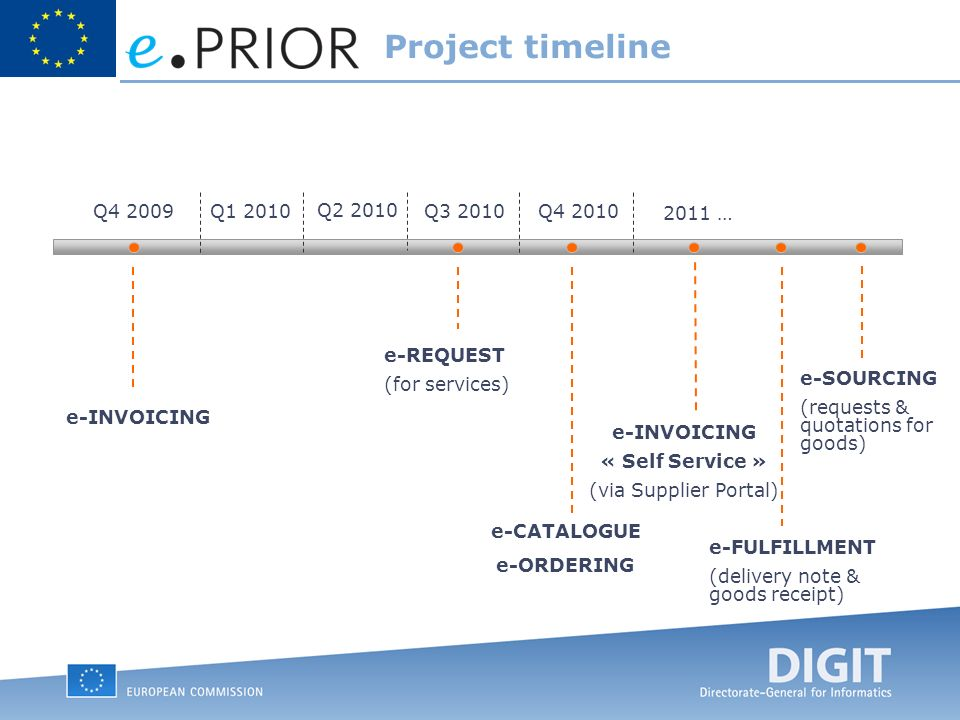 Project timeline Q4 2009Q Q Q3 2010Q … e-INVOICING e-REQUEST (for services) e-ORDERING e-CATALOGUE e-FULFILLMENT (delivery note & goods receipt) e-SOURCING (requests & quotations for goods) e-INVOICING « Self Service » (via Supplier Portal)