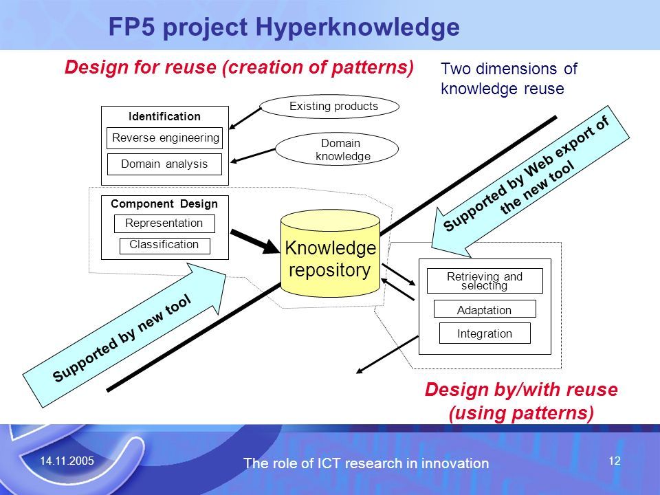 14.11.2005 The role of ICT research in innovation 12 FP5 project Hyperknowledge Identification Representation Classification Retrieving and selecting Adaptation Integration Design for reuse (creation of patterns) Design by/with reuse (using patterns) Component Design Reverse engineering Domain analysis Existing products Domain knowledge Supported by new tool Knowledge repository Supported by Web export of the new tool Two dimensions of knowledge reuse
