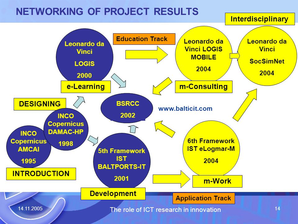 14.11.2005 The role of ICT research in innovation 14 NETWORKING OF PROJECT RESULTS Leonardo da Vinci SocSimNet 2004 DESIGNING 5th Framework IST BALTPORTS-IT 2001 Leonardo da Vinci LOGIS 2000 BSRCC 2002 Education Track Application Track www.balticit.com Leonardo da Vinci LOGIS MOBILE 2004 6th Framework IST eLogmar-M 2004 e-Learningm-Consulting INCO Copernicus AMCAI 1995 INCO Copernicus DAMAC-HP 1998 INTRODUCTION m-Work Development Interdisciplinary