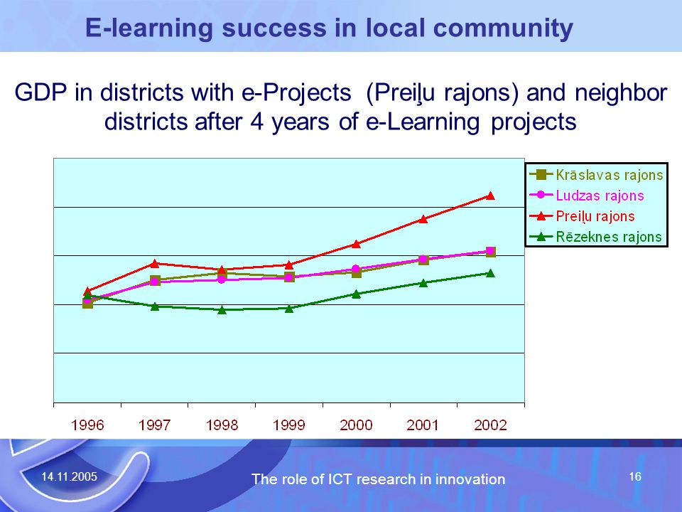 14.11.2005 The role of ICT research in innovation 16 GDP in districts with e-Projects (Preiļu rajons) and neighbor districts after 4 years of e-Learning projects E-learning success in local community