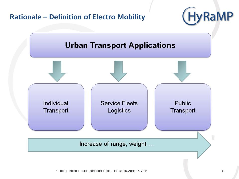 Rationale – Definition of Electro Mobility 14Conference on Future Transport Fuels – Brussels, April 13, 2011