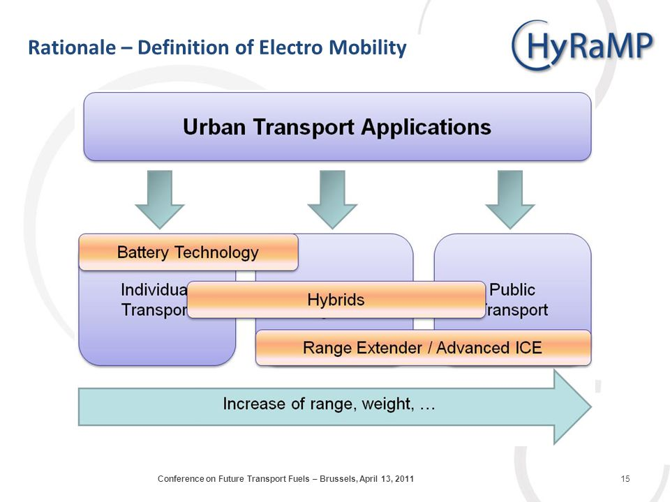 Rationale – Definition of Electro Mobility 15Conference on Future Transport Fuels – Brussels, April 13, 2011