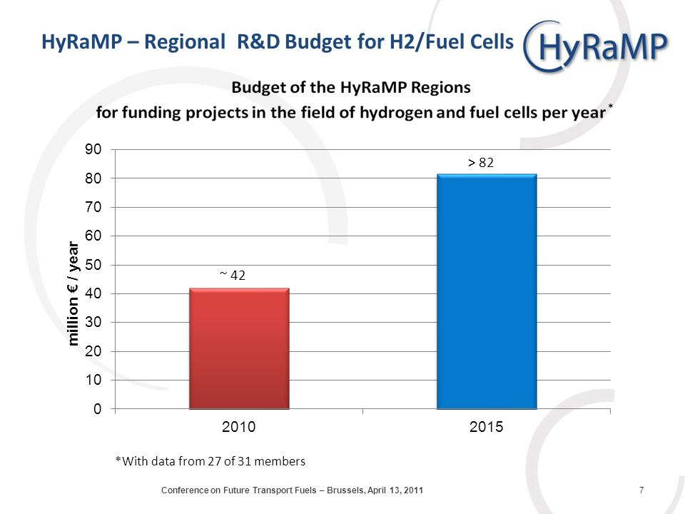 HyRaMP – Regional R&D Budget for H2/Fuel Cells *With data from 27 of 31 members * ~ 42 > 82 7Conference on Future Transport Fuels – Brussels, April 13, 2011