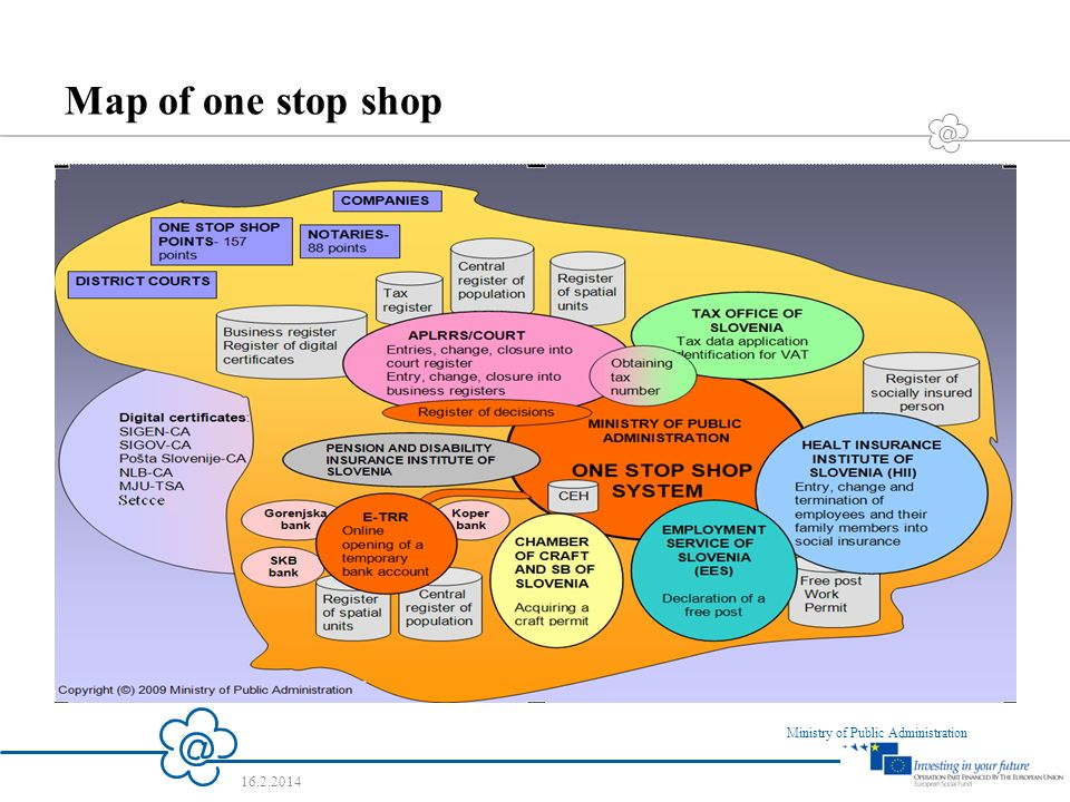 7 Ministry of Public Administration 16.2.2014 Map of one stop shop