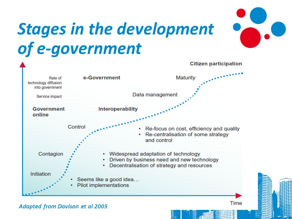 7 Adapted from Davison et al 2005 Stages in the development of e-government