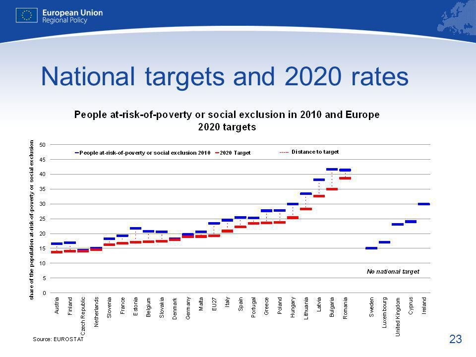 23 National targets and 2020 rates