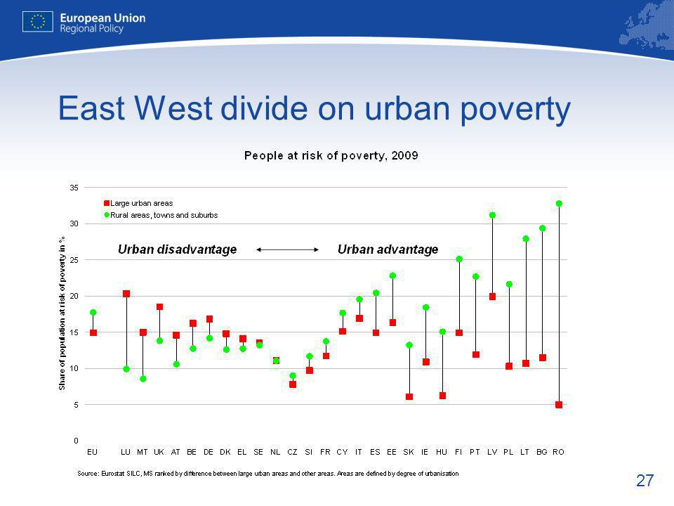 27 East West divide on urban poverty