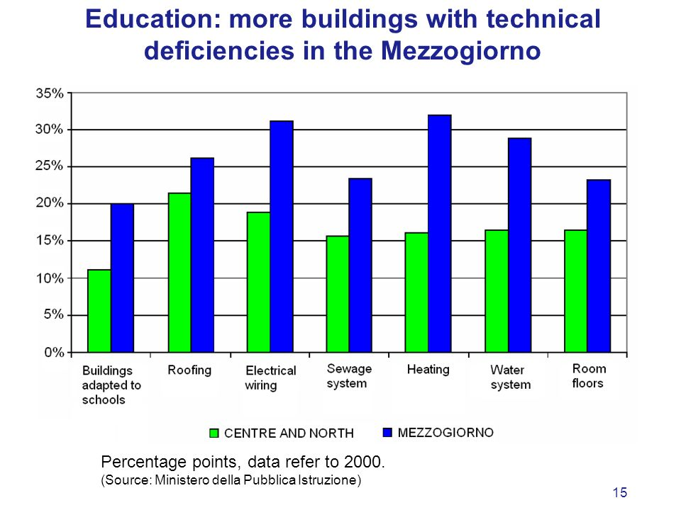 15 Education: more buildings with technical deficiencies in the Mezzogiorno Percentage points, data refer to 2000.