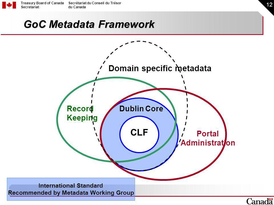 12 Treasury Board of Canada Secretariat Secrétariat du Conseil du Trésor du Canada GoC Metadata Framework CLF Dublin CoreRecord Keeping Portal Administration International Standard Recommended by Metadata Working Group Domain specific metadata