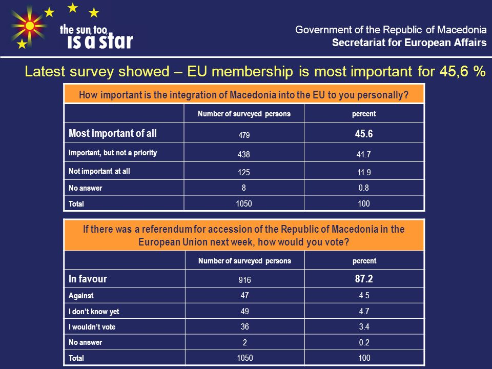 Government of the Republic of Macedonia Secretariat for European Affairs Latest survey showed – EU membership is most important for 45,6 % How important is the integration of Macedonia into the EU to you personally.