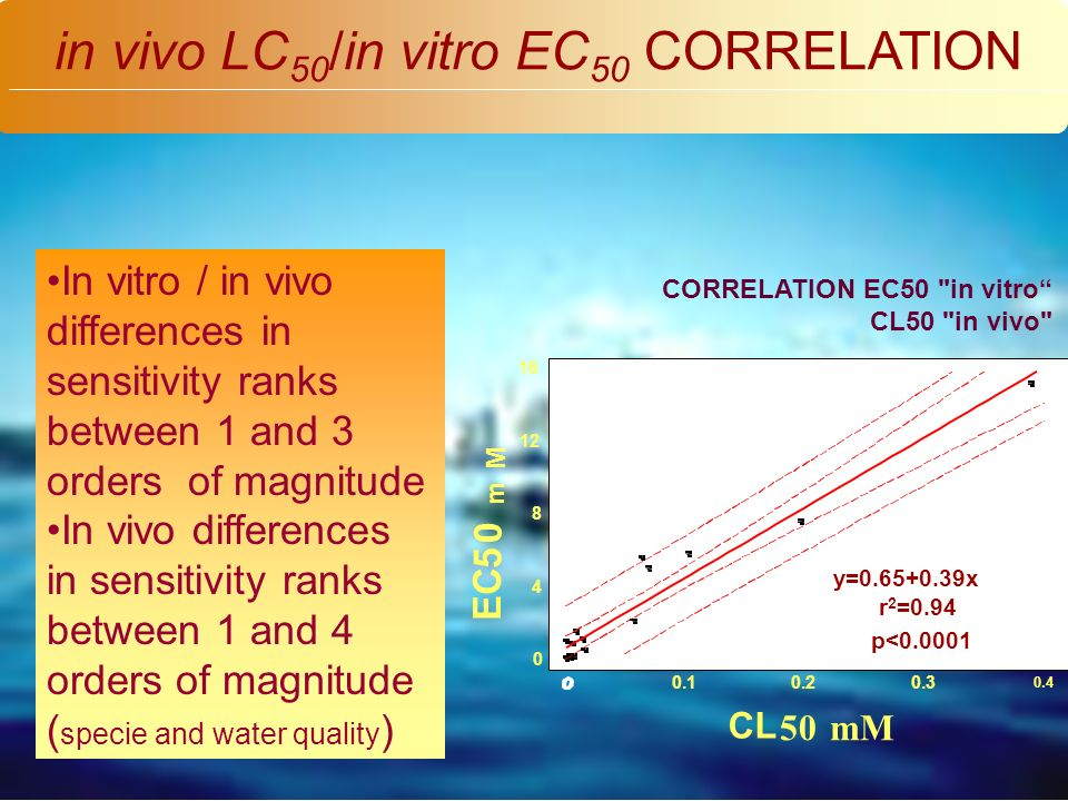 Alcohols Anilins Phenols Heavy Metals Pesticides PAH PCB in vivo LC 50 /in vitro EC 50 CORRELATION In vitro / in vivo differences in sensitivity ranks between 1 and 3 orders of magnitude In vivo differences in sensitivity ranks between 1 and 4 orders of magnitude ( specie and water quality )