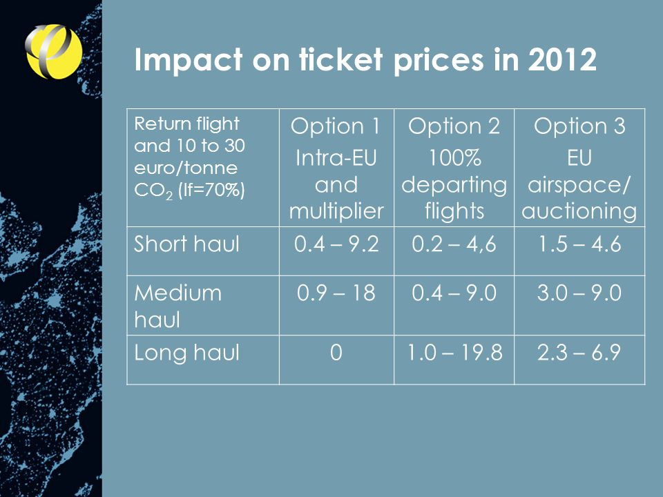 Impact on ticket prices in 2012 Return flight and 10 to 30 euro/tonne CO 2 (lf=70%) Option 1 Intra-EU and multiplier Option 2 100% departing flights Option 3 EU airspace/ auctioning Short haul0.4 – 9.20.2 – 4,61.5 – 4.6 Medium haul 0.9 – 180.4 – 9.03.0 – 9.0 Long haul01.0 – 19.82.3 – 6.9