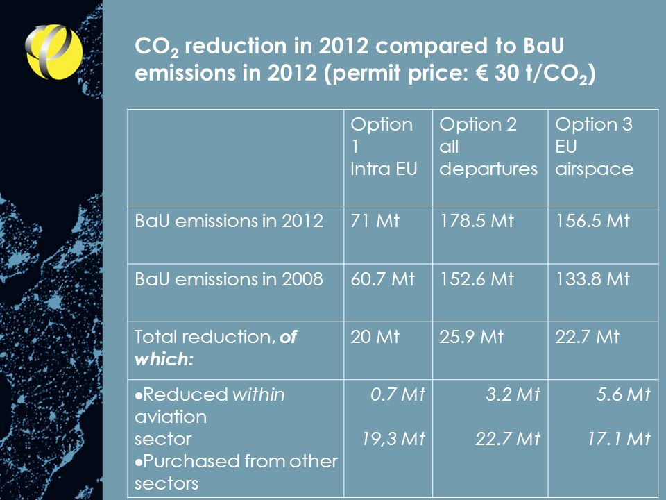 CO 2 reduction in 2012 compared to BaU emissions in 2012 (permit price: 30 t/CO 2 ) Option 1 Intra EU Option 2 all departures Option 3 EU airspace BaU emissions in 201271 Mt178.5 Mt156.5 Mt BaU emissions in 200860.7 Mt152.6 Mt133.8 Mt Total reduction, of which: 20 Mt25.9 Mt22.7 Mt Reduced within aviation sector Purchased from other sectors 0.7 Mt 19,3 Mt 3.2 Mt 22.7 Mt 5.6 Mt 17.1 Mt