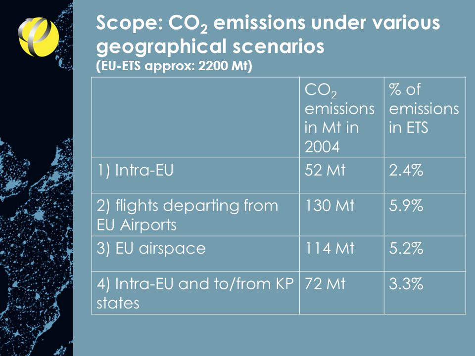 Scope: CO 2 emissions under various geographical scenarios (EU-ETS approx: 2200 Mt) CO 2 emissions in Mt in 2004 % of emissions in ETS 1) Intra-EU52 Mt2.4% 2) flights departing from EU Airports 130 Mt5.9% 3) EU airspace114 Mt5.2% 4) Intra-EU and to/from KP states 72 Mt3.3%