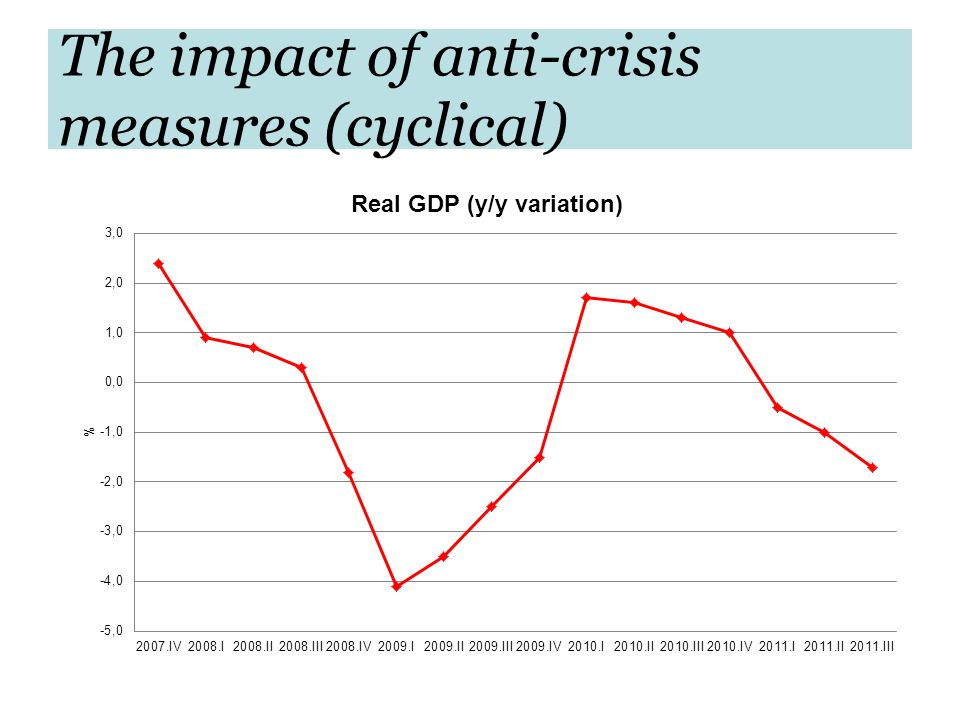 The impact of anti-crisis measures (cyclical)