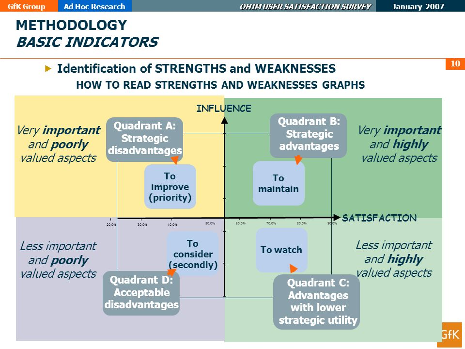 GfK GroupAd Hoc Research OHIM USER SATISFACTION SURVEY January 2007 10 METHODOLOGY BASIC INDICATORS Identification of STRENGTHS and WEAKNESSES IMAGE 20,0%30,0%40,0% 50,0%60,0%70,0%80,0%90,0% To improve (priority) Quadrant A: Strategic disadvantages To maintain Quadrant B: Strategic advantages To watch Quadrant C: Advantages with lower strategic utility To consider (secondly) Quadrant D: Acceptable disadvantages INFLUENCE SATISFACTION HOW TO READ STRENGTHS AND WEAKNESSES GRAPHS Very important and poorly valued aspects Very important and highly valued aspects Less important and poorly valued aspects Less important and highly valued aspects
