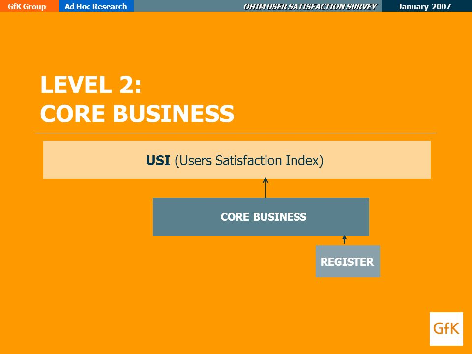 January 2007 GfK GroupAd Hoc Research OHIM USER SATISFACTION SURVEY LEVEL 2: CORE BUSINESS USI (Users Satisfaction Index) CORE BUSINESS REGISTER