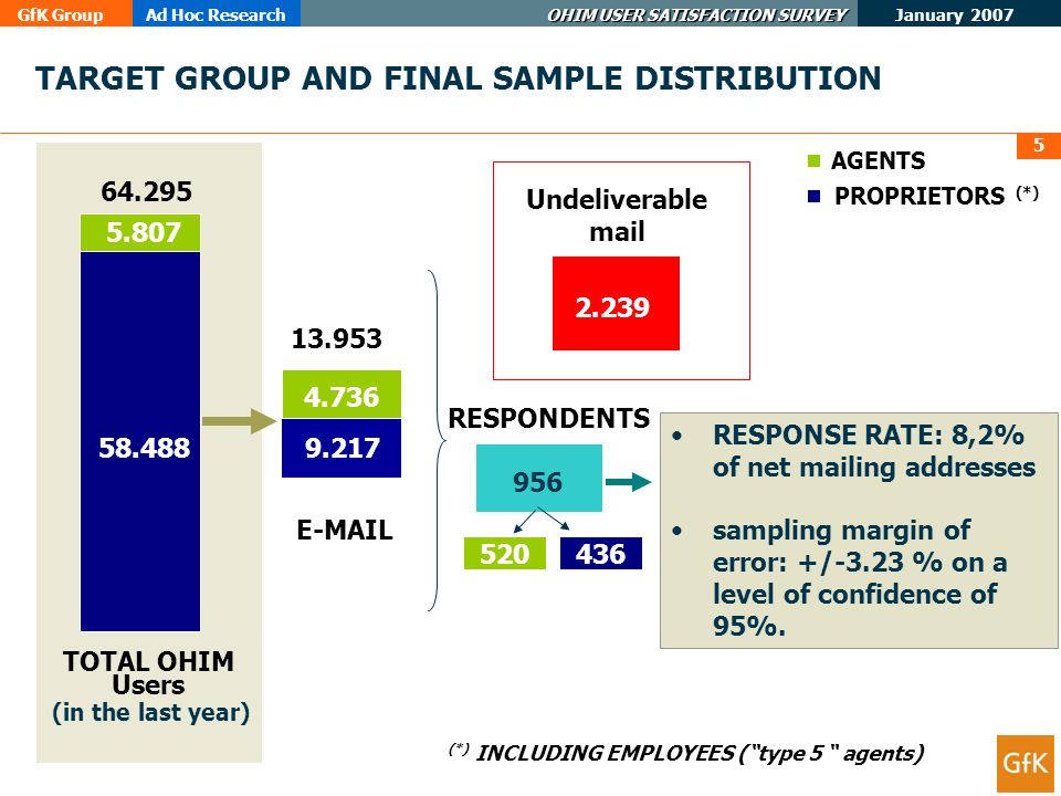 GfK GroupAd Hoc Research OHIM USER SATISFACTION SURVEY January 2007 5 TARGET GROUP AND FINAL SAMPLE DISTRIBUTION 58.4889.217 5.807 4.736 64.295 13.953 2.239 Undeliverable mail RESPONDENTS 956 RESPONSE RATE: 8,2% of net mailing addresses sampling margin of error: +/-3.23 % on a level of confidence of 95%.