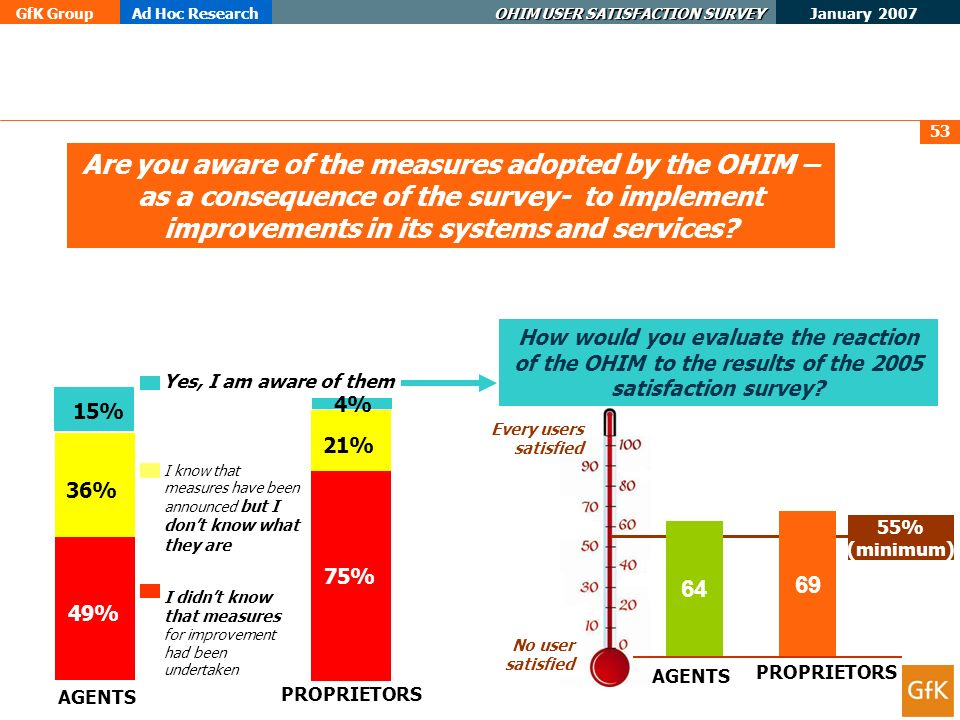 GfK GroupAd Hoc Research OHIM USER SATISFACTION SURVEY January 2007 53 Are you aware of the measures adopted by the OHIM – as a consequence of the survey- to implement improvements in its systems and services.