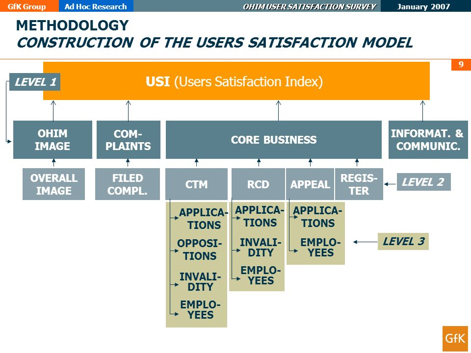 GfK GroupAd Hoc Research OHIM USER SATISFACTION SURVEY January 2007 9 METHODOLOGY CONSTRUCTION OF THE USERS SATISFACTION MODEL USI (Users Satisfaction Index) OHIM IMAGE INFORMAT.