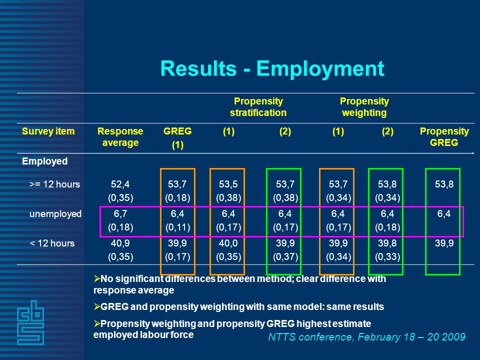 NTTS conference, February 18 – Propensity stratification Propensity weighting Survey itemResponse average GREG (1) (2)(1)(2)Propensity GREG Employed >= 12 hours52,4 (0,35) 53,7 (0,18) 53,5 (0,38) 53,7 (0,38) 53,7 (0,34) 53,8 (0,34) 53,8 unemployed6,7 (0,18) 6,4 (0,11) 6,4 (0,17) 6,4 (0,17) 6,4 (0,17) 6,4 (0,18) 6,4 < 12 hours40,9 (0,35) 39,9 (0,17) 40,0 (0,35) 39,9 (0,37) 39,9 (0,34) 39,8 (0,33) 39,9 Results - Employment No significant differences between method; clear difference with response average GREG and propensity weighting with same model: same results Propensity weighting and propensity GREG highest estimate employed labour force
