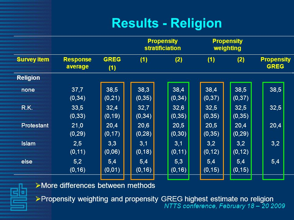 NTTS conference, February 18 – Propensity stratificiation Propensity weighting Survey itemResponse average GREG (1) (2)(1)(2)Propensity GREG Religion none37,7 (0,34) 38,5 (0,21) 38,3 (0,35) 38,4 (0,34) 38,4 (0,37) 38,5 (0,37) 38,5 R.K.33,5 (0,33) 32,4 (0,19) 32,7 (0,34) 32,6 (0,35) 32,5 (0,35) 32,5 (0,35) 32,5 Protestant21,0 (0,29) 20,4 (0,17) 20,6 (0,28) 20,5 (0,30) 20,5 (0,35) 20,4 (0,29) 20,4 Islam2,5 (0,11) 3,3 (0,06) 3,1 (0,18) 3,1 (0,11) 3,2 (0,12) 3,2 (0,12) 3,2 else5,2 (0,16) 5,4 (0,01) 5,4 (0,16) 5,3 (0,16) 5,4 (0,15) 5,4 (0,15) 5,4 Results - Religion More differences between methods Propensity weighting and propensity GREG highest estimate no religion
