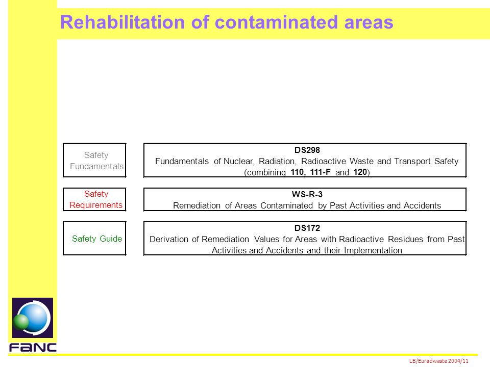 LB/Euradwaste 2004/11 DS298 Fundamentals of Nuclear, Radiation, Radioactive Waste and Transport Safety (combining 110, 111-F and 120 ) WS-R-3 Remediation of Areas Contaminated by Past Activities and Accidents DS172 Derivation of Remediation Values for Areas with Radioactive Residues from Past Activities and Accidents and their Implementation Safety Fundamentals Safety Requirements Safety Guide Rehabilitation of contaminated areas
