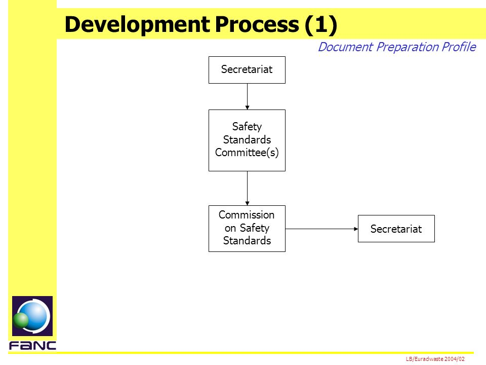 Development Process (1) LB/Euradwaste 2004/02 Secretariat Safety Standards Committee(s) Commission on Safety Standards Secretariat Document Preparation Profile