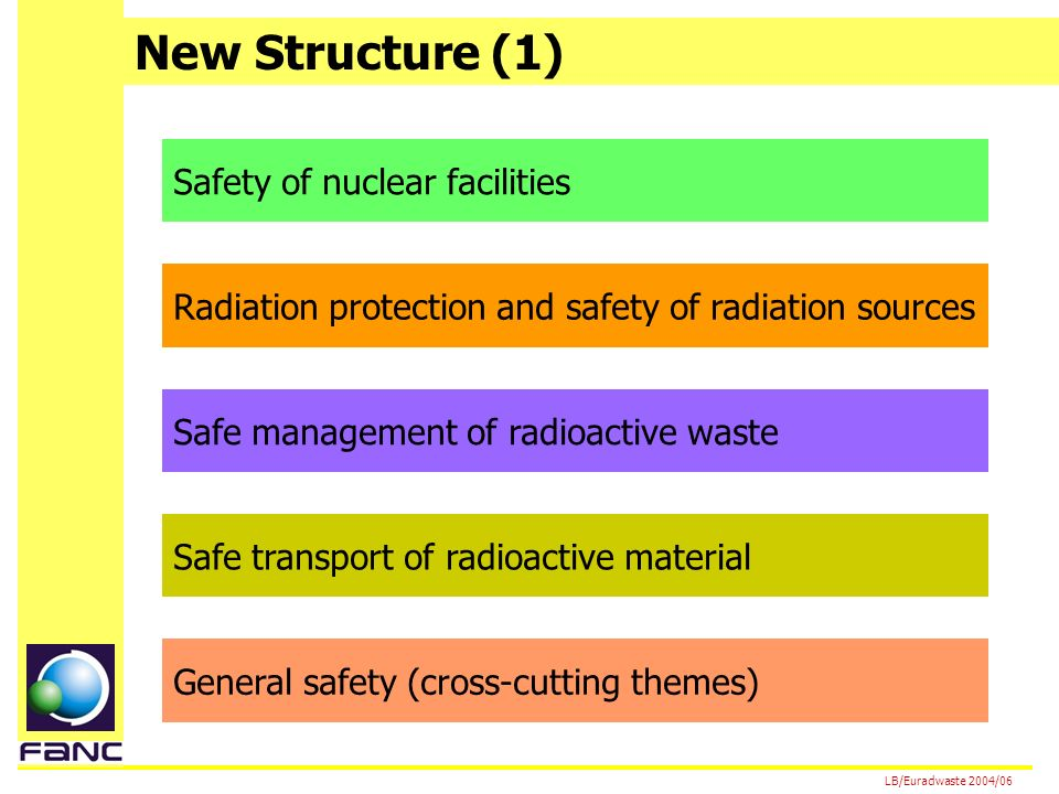 New Structure (1) LB/Euradwaste 2004/06 Safety of nuclear facilities Radiation protection and safety of radiation sources Safe management of radioactive waste Safe transport of radioactive material General safety (cross-cutting themes)