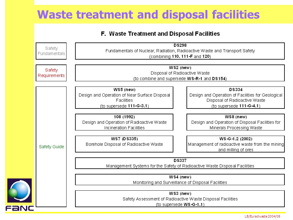 LB/Euradwaste 2004/08 Waste treatment and disposal facilities