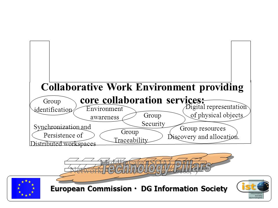 European Commission DG Information Society Network Access (IP v6, wireless, ) Middleware (SOA) Group identification Synchronization and Persistence of Distributed workspaces Group Traceability Group resources Discovery and allocation.