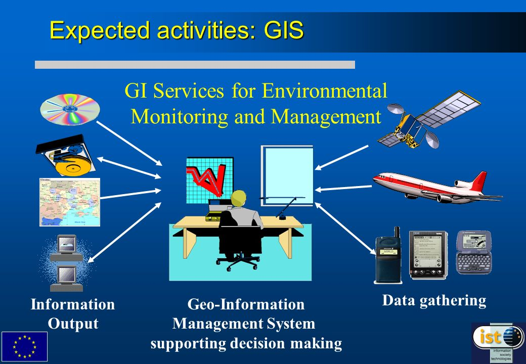 GI Services for Environmental Monitoring and Management Data gathering Geo-Information Management System supporting decision making Information Output Expected activities: GIS