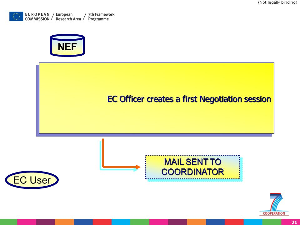 21 EC Officer creates a first Negotiation session EC User NEF MAIL SENT TO COORDINATOR (Not legally binding)