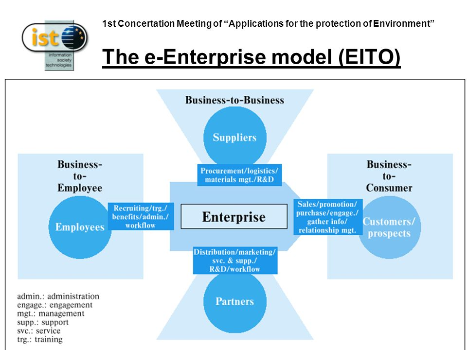 1st Concertation Meeting of Applications for the protection of Environment The e-Enterprise model (EITO)