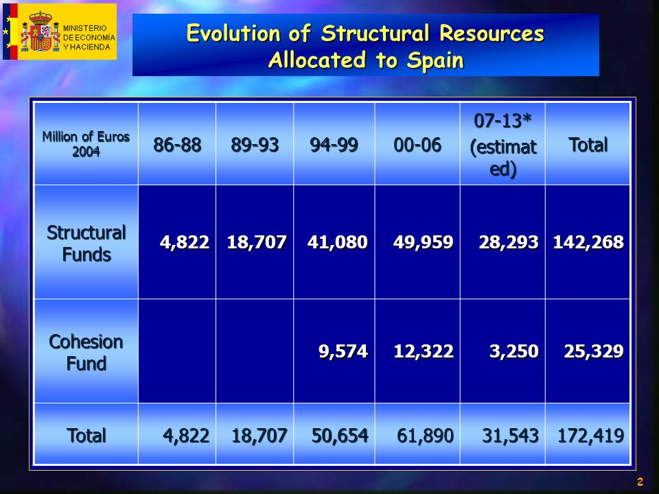 2 Evolution of Structural Resources Allocated to Spain Million of Euros 2004 86-8889-9394-9900-0607-13* (estimat ed) Total Structural Funds 4,82218,70741,08049,95928,293142,268 Cohesion Fund 9,57412,3223,25025,329 Total4,82218,70750,65461,89031,543172,419