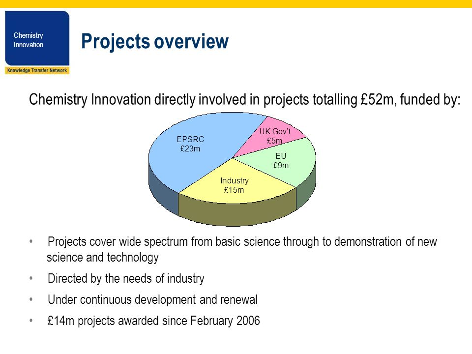 Chemistry Innovation Chemistry Innovation Projects overview Chemistry Innovation directly involved in projects totalling £52m, funded by: Projects cover wide spectrum from basic science through to demonstration of new science and technology Directed by the needs of industry Under continuous development and renewal £14m projects awarded since February 2006 EPSRC £23m UK Govt £5m Industry £15m EU £9m
