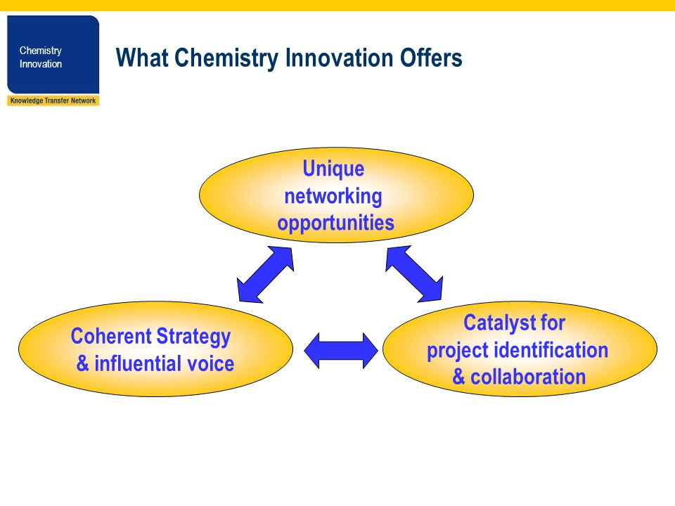 Chemistry Innovation Chemistry Innovation What Chemistry Innovation Offers Coherent Strategy & influential voice Catalyst for project identification & collaboration Unique networking opportunities