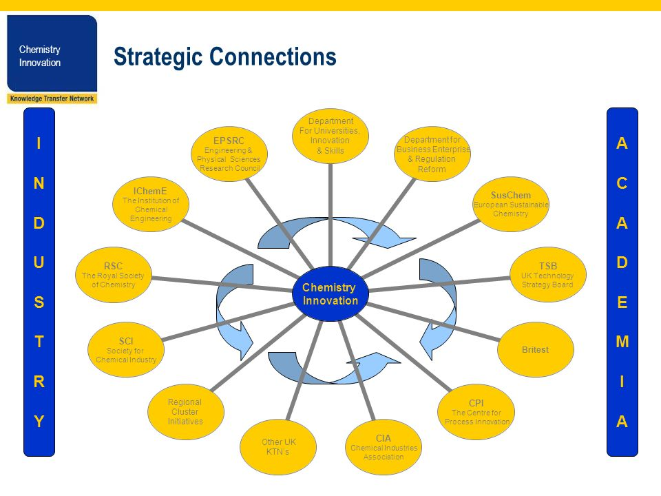 Chemistry Innovation Chemistry Innovation Strategic Connections Chemistry Innovation Department For Universities, Innovation & Skills Department for Business Enterprise & Regulation Reform SusChem European Sustainable Chemistry TSB UK Technology Strategy Board Britest CPI The Centre for Process Innovation CIA Chemical Industries Association Other UK KTNs Regional Cluster Initiatives SCI Society for Chemical Industry RSC The Royal Society of Chemistry IChemE The Institution of Chemical Engineering EPSRC Engineering & Physical Sciences Research Council INDUSTRYINDUSTRY ACADEMIAACADEMIA