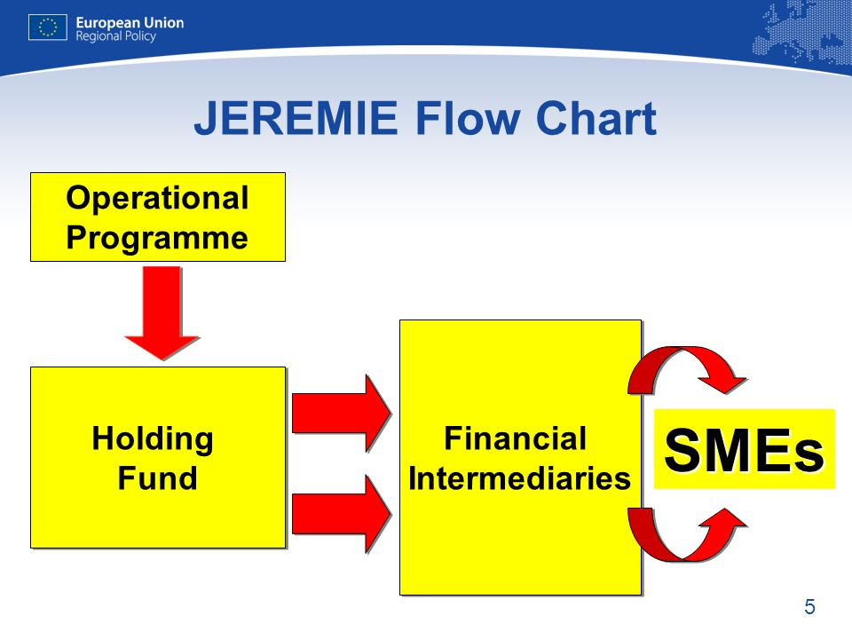 5 JEREMIE Flow Chart Operational Programme SMEs Financial Intermediaries Financial Intermediaries Holding Fund Holding Fund