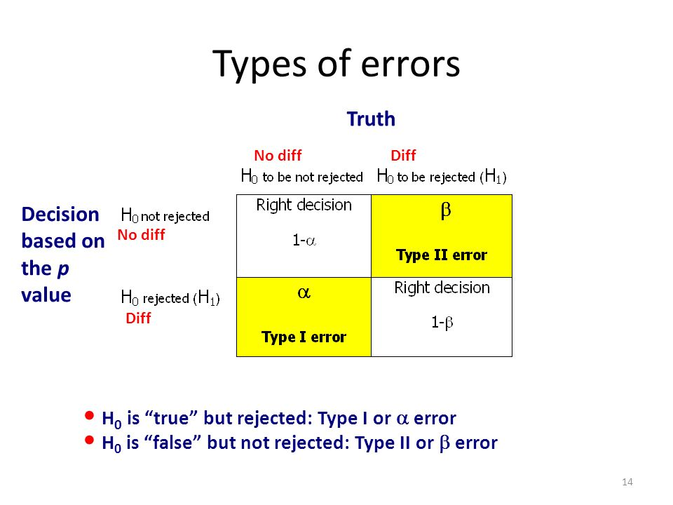 H 0 is true but rejected: Type I or error H 0 is false but not rejected: Type II or error Types of errors Decision based on the p value Truth No diff Diff 14