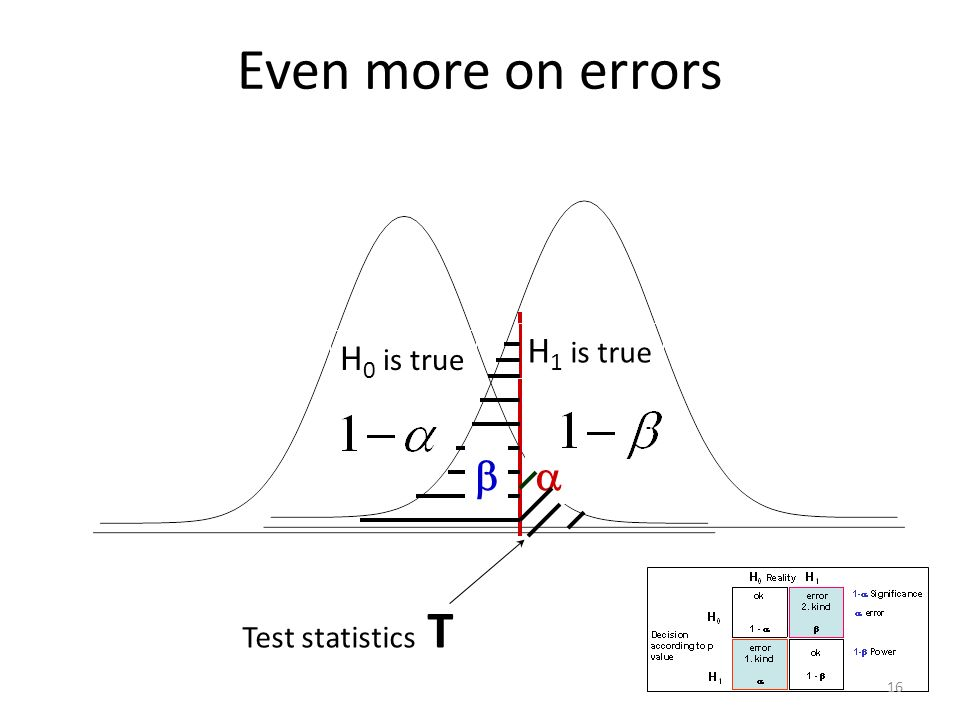 H 0 is true H 1 is true Test statistics T Even more on errors 16