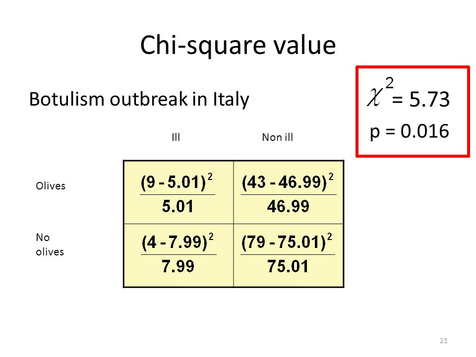 Chi-square value Botulism outbreak in Italy Olives No olives IllNon ill = 5.73 p = 0.016 21