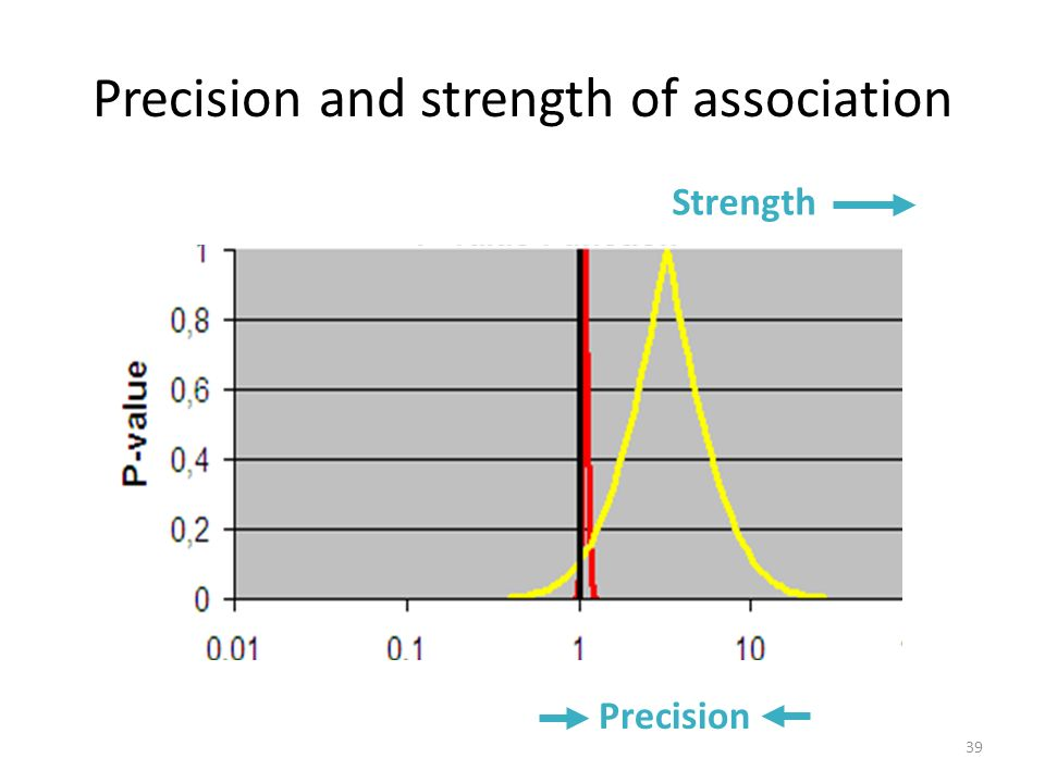 Precision and strength of association Strength Precision 39