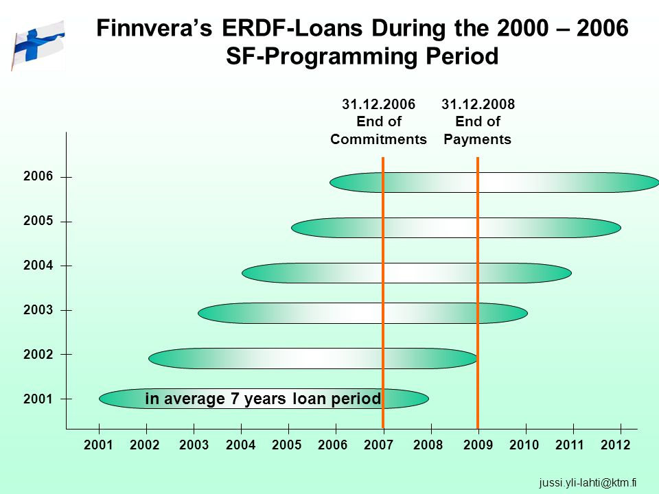 Finnveras ERDF-Loans During the 2000 – 2006 SF-Programming Period in average 7 years loan period End of Commitments End of Payments